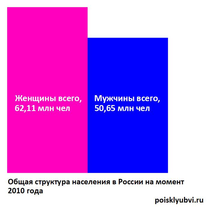 Общее соотношение мужчин и женщин